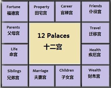 12 palaces